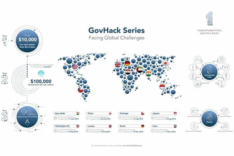 UAE launches global emerging technologies startup competition GovHack Series