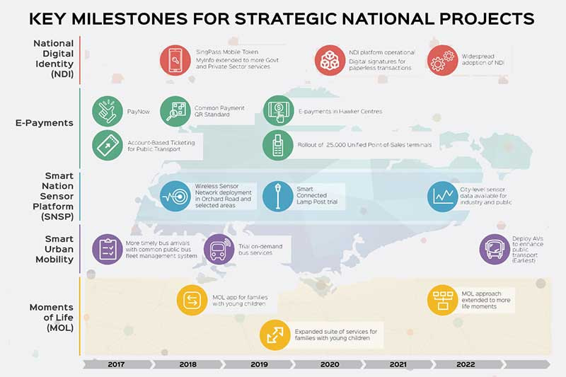 Government service delivery around 'Moments of Life' and Smart Urban Mobility included among strategic smart nation projects