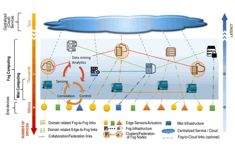 NIST document provides definitions for fog and mist computing