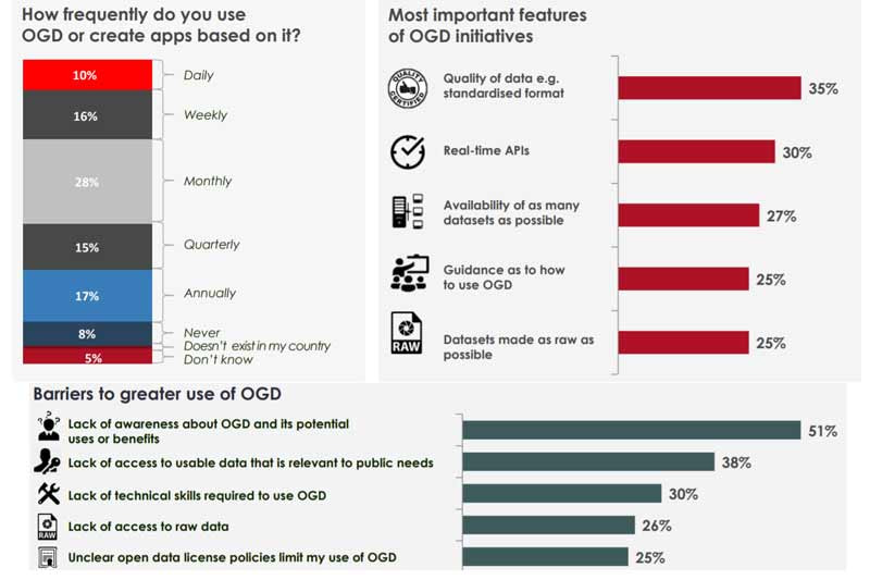 International survey finds 10% of Singaporeans use OGD on daily basis; 51% cite lack of awareness as biggest barrier to greater use