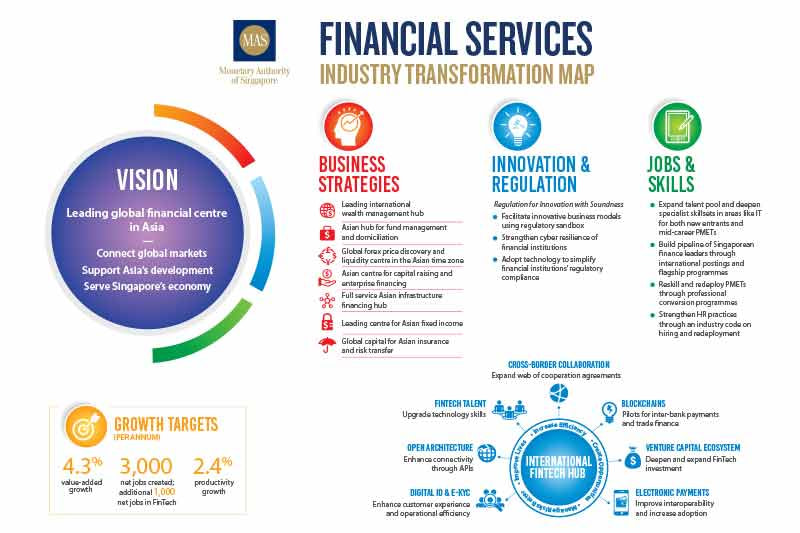 Singapore's Financial Services Industry Transformation Map aims to create 1