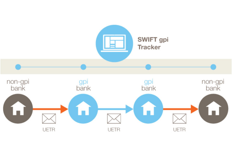 SWIFT to extend gpi Tracker to all payment messages from November 2018